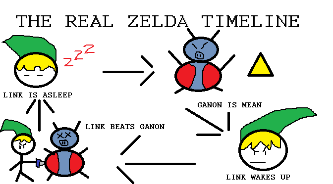 should the legend of zelda have a timeline adventure rules