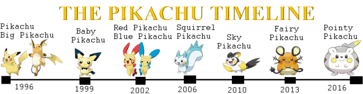 The Pikachu Timeline.png