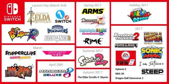 Nintendo Switch Games 2017