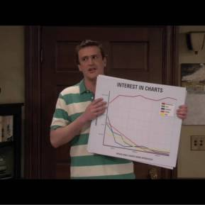 Marshall's Interest in Charts